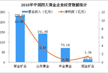 中国黄金产量连续11年保持世界第一  2018年四大黄金企业竞争格局分析(附图表)