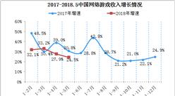 2018年中国游戏类移动应用程序市场分析:数量高达152万