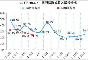 2018年中國游戲類移動應用程序市場分析:數量高達152萬