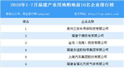 产业地产情报:2018年1-7月福建产业用地购地前10名企业排行榜