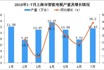 2018年1-7月上海市智能电视产量为74.02万台 同比增长28%