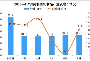2018年1-7月河北省乳制品产量为223.4万吨 同比增长7.6%