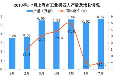 2018年7月上海市工业机器人产量同比下降10.1%(附图)