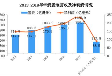 2018年华润置地半年报分析:营收437.8亿 同比增长40.4%(图)