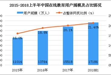 2018上半年中国在线教育市场分析:用户规模为1.72亿人(图)