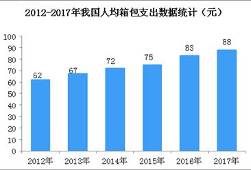 我国人均箱包支出额快速增长  与国外箱包消费水平差距仍较大(图)