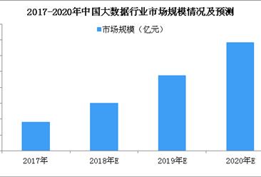 2018年大数据行业市场规模预测及投融资情况分析(附图表)