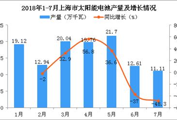 2018年1-7月上海市太阳能电池产量同比增长5.1%