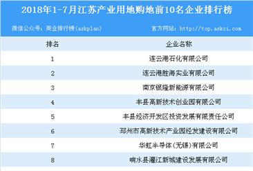 产业地产情报:2018年1-7月江苏产业用地购地前10名企业排行榜