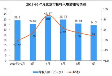 2018年1-7月北京市入境旅游数据分析(附图表)