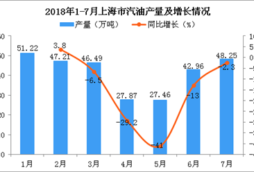 2018年1-7月上海市汽油产量为291.46万吨 同比下降11.2%