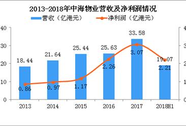 2018年中海物业半年报分析:净利润上涨38.6%(图)