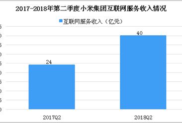 2018年第二季度小米集团财报分析:收入超450亿元,同比增长68.3%(图)