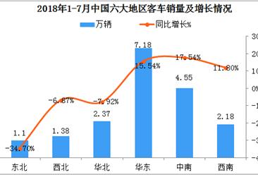 2018年1-7月中国六大地区客车销量分析:华东、中南同比增长均超15%