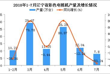 2018年1-7月辽宁省电视机产量及增长情况分析:同比增长8.03%