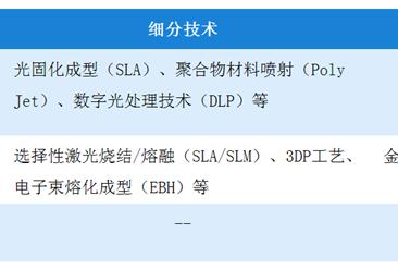 中国3d打印产业链构成及其上下游分析(图)
