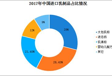 乳制品行业分析:2017年我国进口乳制品247.1万吨