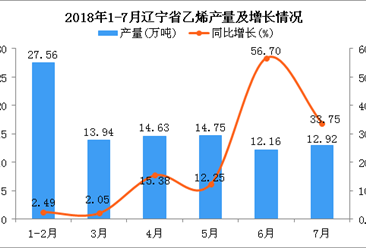 2018年1-7月辽宁省乙烯产量及增长情况分析:同比增长14.52%