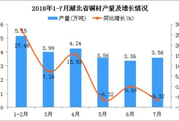 2018年1-7月湖北省铜材产量及增长情况分析:同比增长10.86%