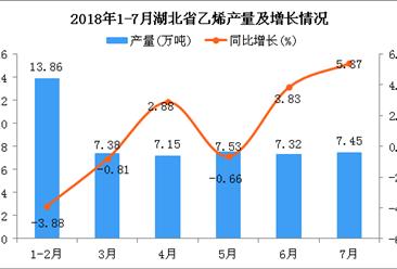 2018年7月湖北省乙烯产量为7.45万吨 同比增长5.37%