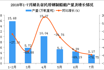 2018年1-7月湖北省民用钢制船舶产量及增长情况分析