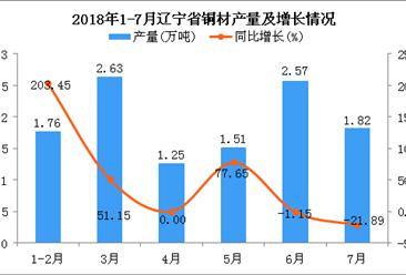 2018年1-7月辽宁省铜材产量及增长情况分析:同比增长22.98%