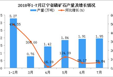 2018年7月辽宁省磷矿石产量为1.95万吨 同比增长59.84%