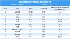 2018年7月中国快递企业投诉申诉率排行榜