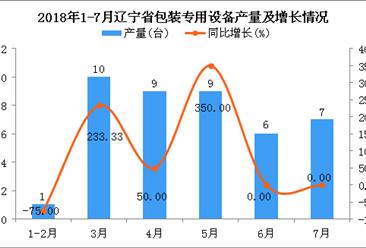 2018年1-7月辽宁省包装专用设备产量同比增长50%