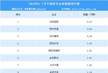 2018年1-7月中国客车企业销量榜单:江铃控股排名领先(附表)