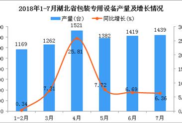 2018年1-7月湖北省包装专用设备产量及增长情况分析