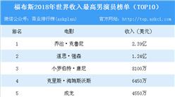 2018年福布斯全球男演员收入排行榜: 巨石强森第二  成龙收入第五(附榜单)