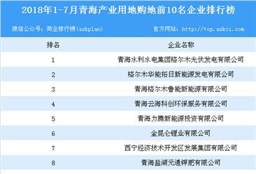 产业地产情报:2018年1-7月青海产业用地购地前10名企业排行榜