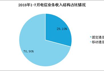 2018年7月中国通信行业月度数据分析: 电信业务累计完成7799亿元(附全文)