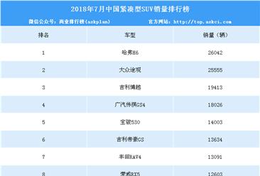 2018年7月紧凑型SUV销量排行榜:大众途观将赶超哈弗H6?(TOP100)