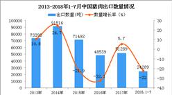 2018年1-7月中國豬肉出口數量及金額增長情況分析:同比下降22%