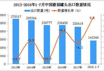 2018年1-7月中国蘑菇罐头出口量同比增长5.1%