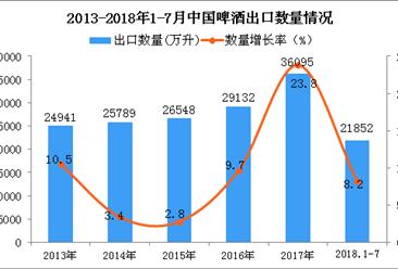 2018年1-7月中国啤酒出口数量及金额增长情况分析(附图表)