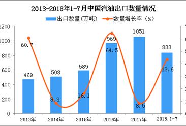 2018年1-7月中国汽油出口量为833万吨 同比增长43.6%