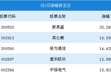 2018年8月5G行情周报:新易盛涨幅为33.24%(8.20-8.24)