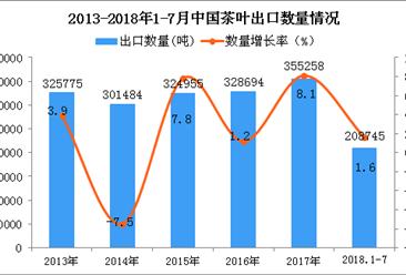 2018年1-7月中国茶叶出口量同比增长1.6%