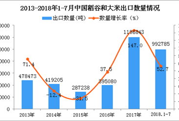 2018年1-7月中国稻谷和大米出口量同比增长52.7%