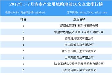 产业地产情报:2018年1-7月济南产业用地购地前10名企业排行榜