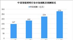 2018年中国智能照明行业市场规模及发展趋势预测(图)