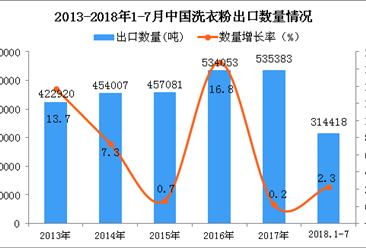 2018年1-7月中国洗衣粉出口量同比增长2.3%