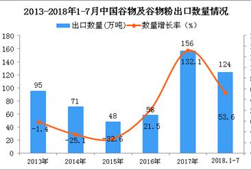 2018年1-7月中国谷物及谷物粉出口量为124万吨 同比增长53.6%