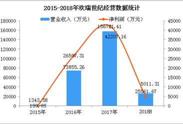 2018上半年欢瑞世纪经营数据分析:净利润同比实现扭亏为盈(图)