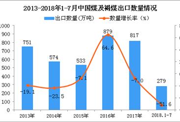 2018年1-7月中國煤及褐煤出口數量及金額增長情況分析:同比下降51.6%