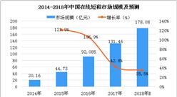 2018年中国在线短租市场规模及预测:市场规模达178.08亿元(图)