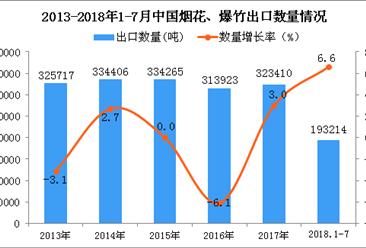 2018年1-7月中国烟花、爆竹出口量同比增长6.6%(附图)